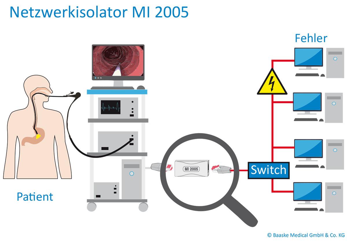Anschluss_Netzwerkisolator_MI-2005